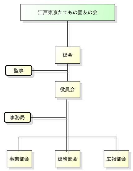 友の会組織図
